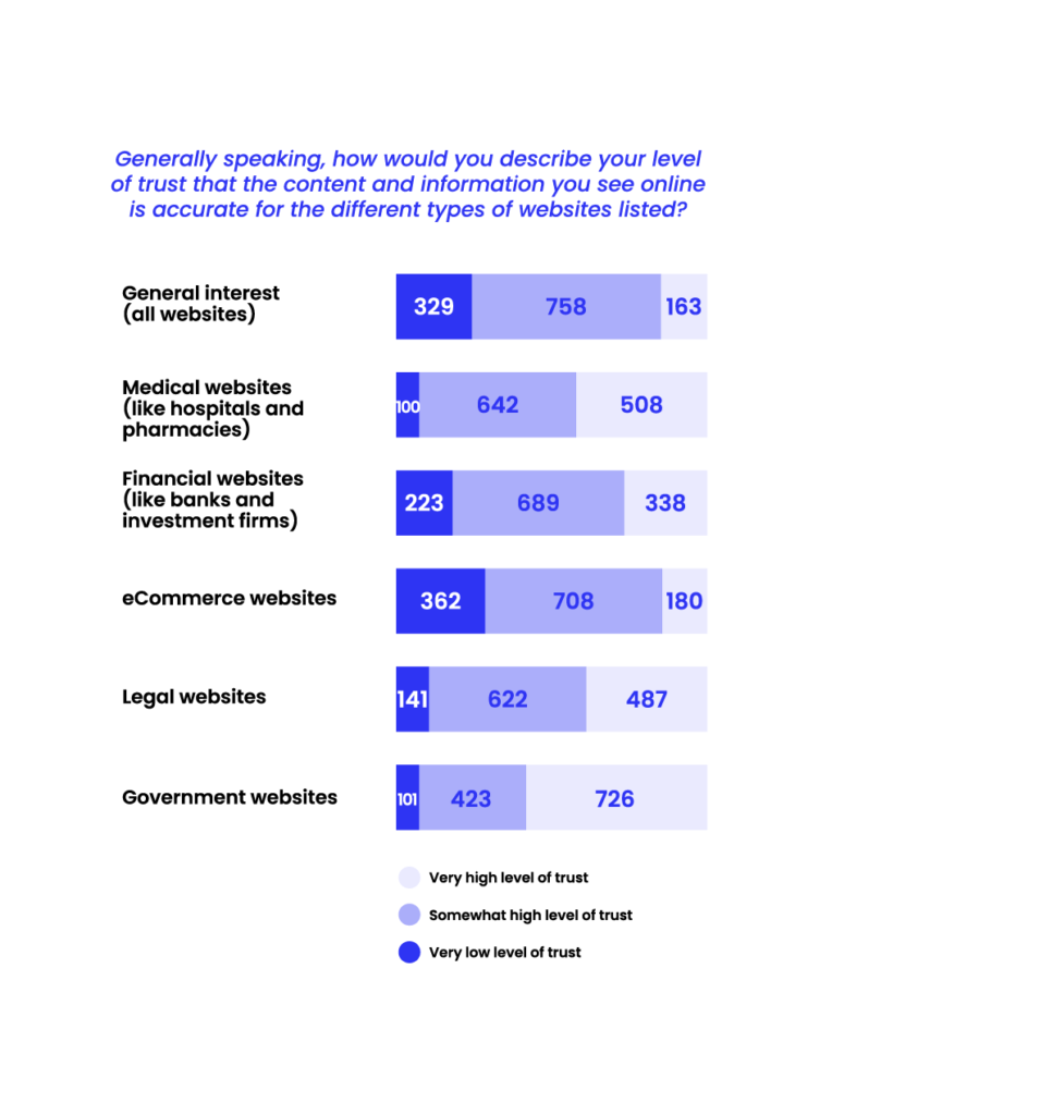 State of Misinformation 2021 Southeast Asia - Level of trust for online content in the different types of websites