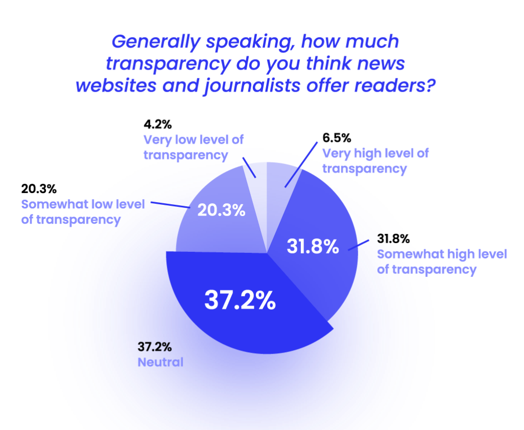 transparency websites and journalists offer to readers