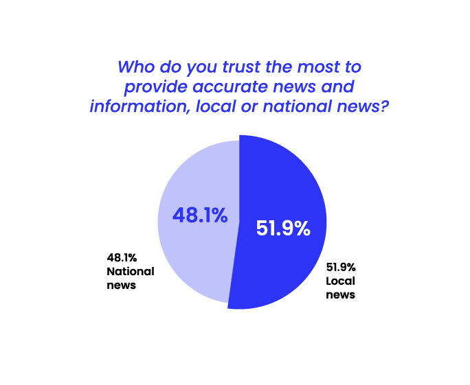 State of Misinformation 2021 Southeast Asia - Trust in local and national news