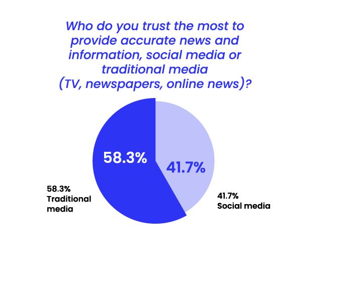State of Misinformation 2021 Southeast Asia - Trust in traditional media vs social media