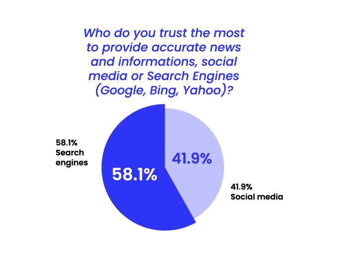 State of Misinformation 2021 Southeast Asia - Trust in search engines vs social media
