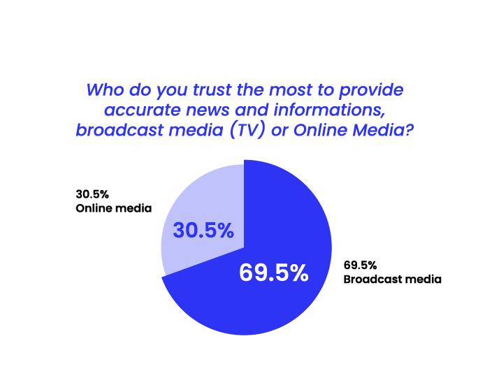 State of Misinformation 2021 Southeast Asia - Trust in broadcast media vs online media
