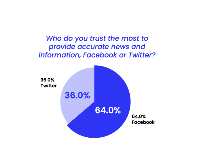 State of Misinformation 2021 Southeast Asia - Trust in Facebook vs Twitter
