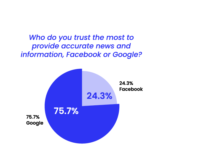 State of Misinformation 2021 Southeast Asia - Trust in Facebook vs Google