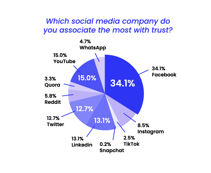 State of Misinformation 2021 Southeast Asia - Social media company associated with trust
