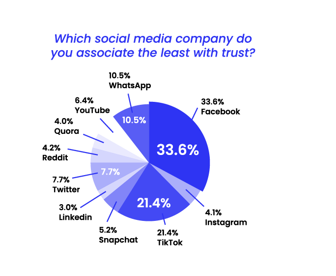 State of Misinformation 2021 Southeast Asia - Social media company least associated with trust