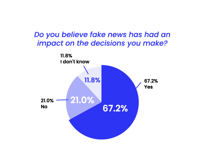 State of Misinformation 2021 Southeast Asia - Fake news impact on decisions