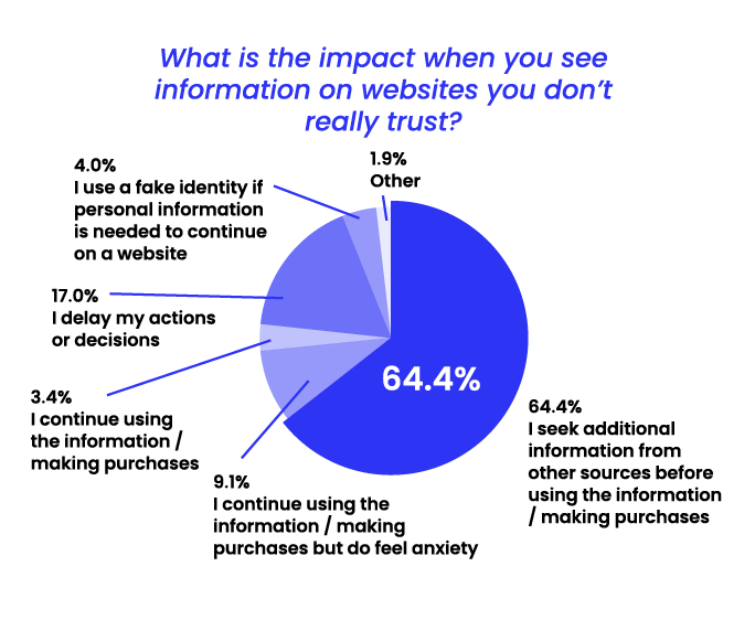 State of Misinformation 2021 Southeast Asia - Impact of information on websites you don't trust