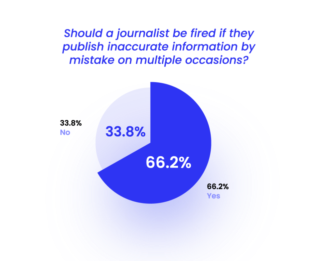 66% want journalists to be held accountable for frequent misinformation