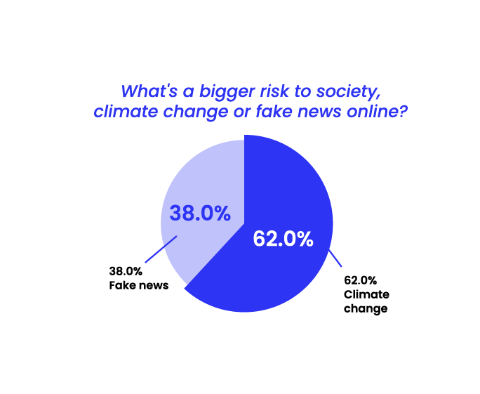 State of Misinformation 2021 Southeast Asia - Climate change vs Fake news online