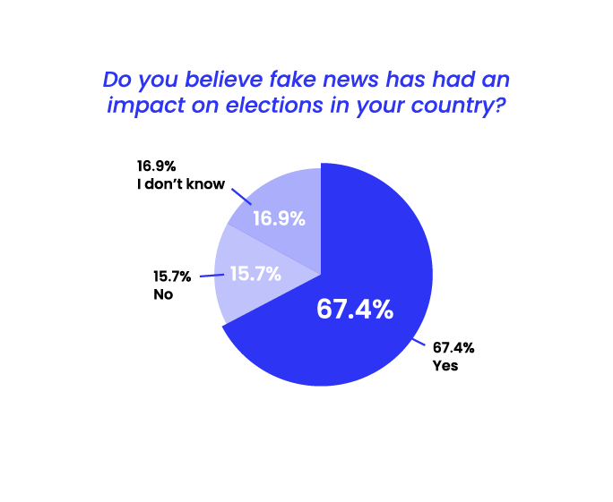 State of Misinformation 2021 Southeast Asia - Fake news impact on elections