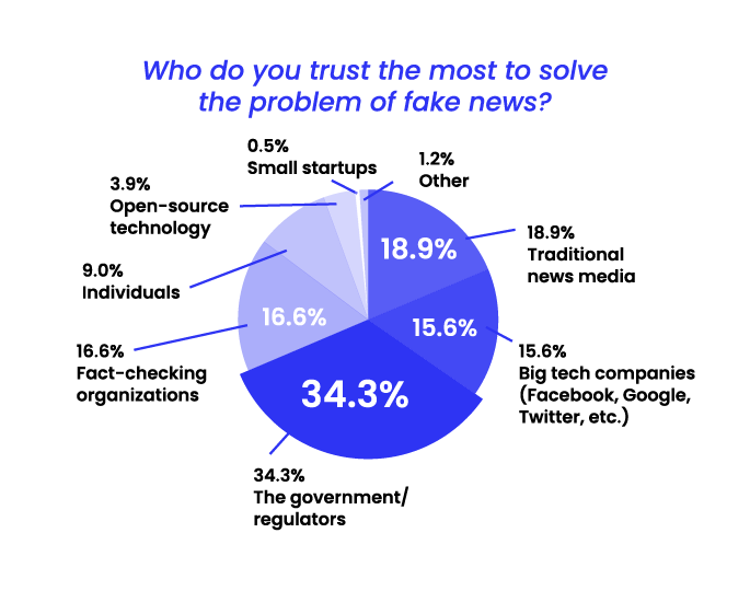State of Misinformation 2021 Southeast Asia - Who do you trust to solve the fake news problem