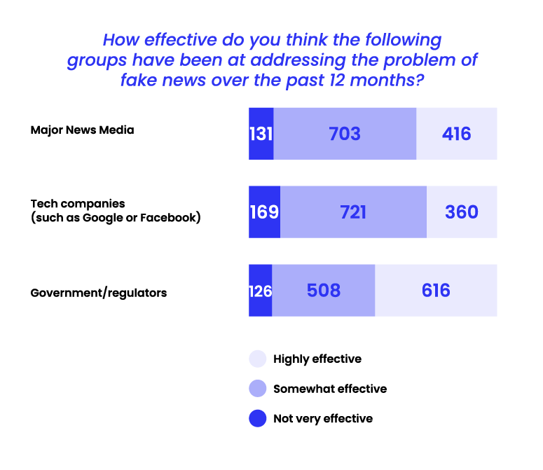 State of Misinformation 2021 Southeast Asia - Effectiveness at addressing the problem of fake news