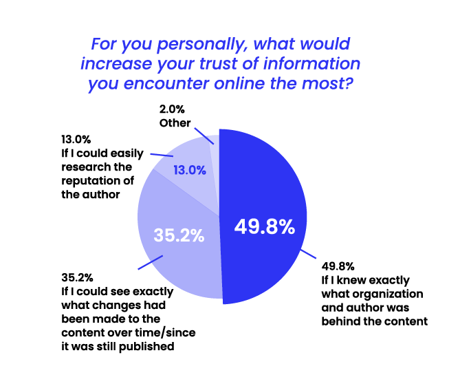 State of Misinformation 2021 Southeast Asia - What would increase your trust in information online