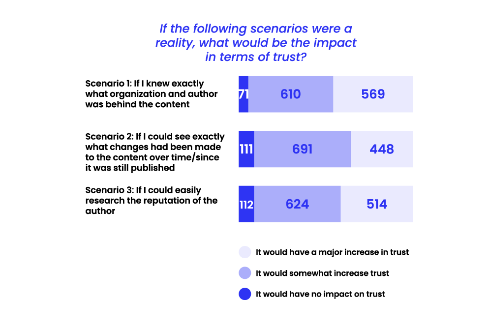 State of Misinformation 2021 Southeast Asia - Different scenarios and its impact on trust