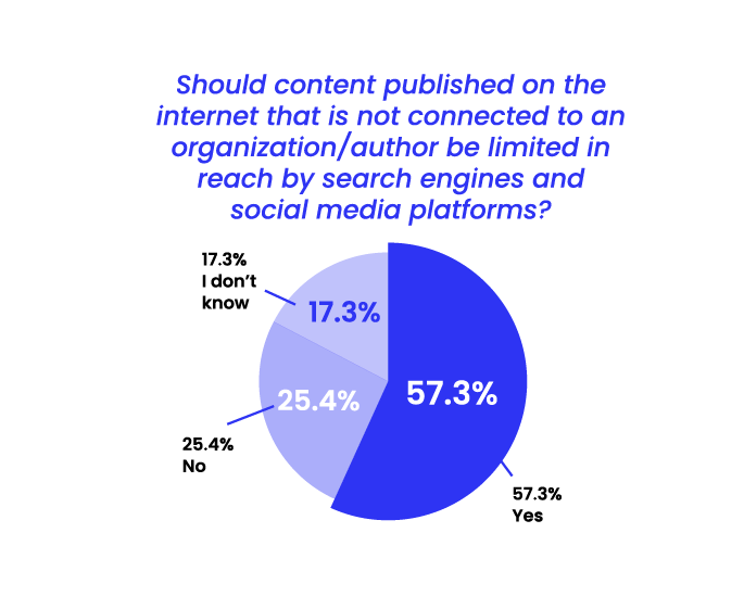 State of Misinformation 2021 Southeast Asia - Content limited in reach by social media platforms and search engines