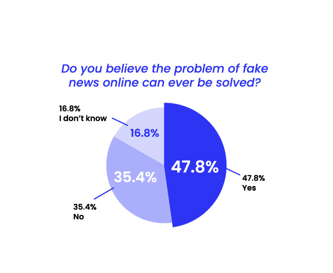 State of Misinformation 2021 Southeast Asia - Can the problem of fake news be solved