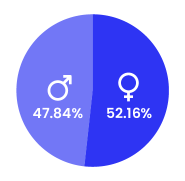 State of misinformation Southeast Asia - Gender