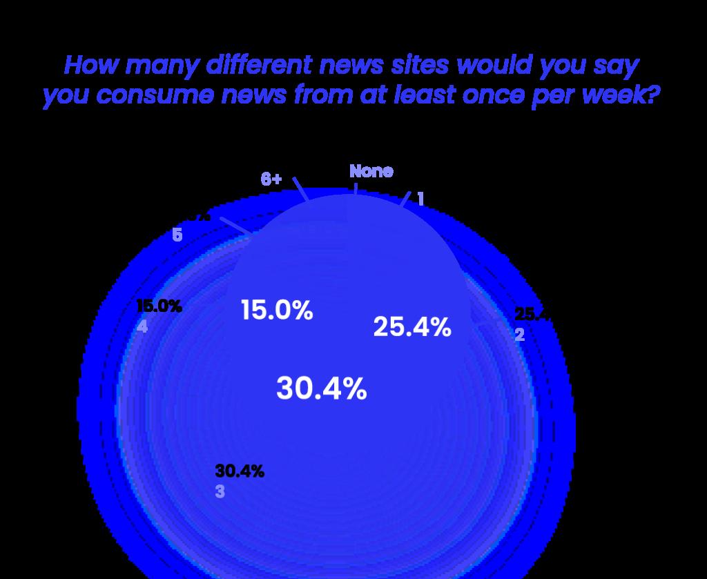 News sites per week