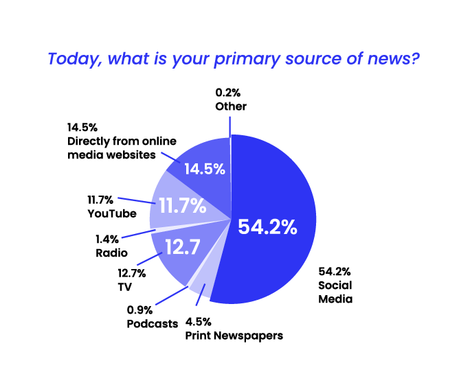 State of misinformation Southeast Asia - Primary source of news