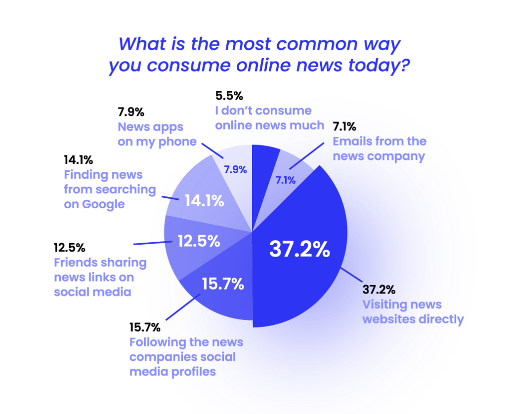 most common way our respondents consume online news