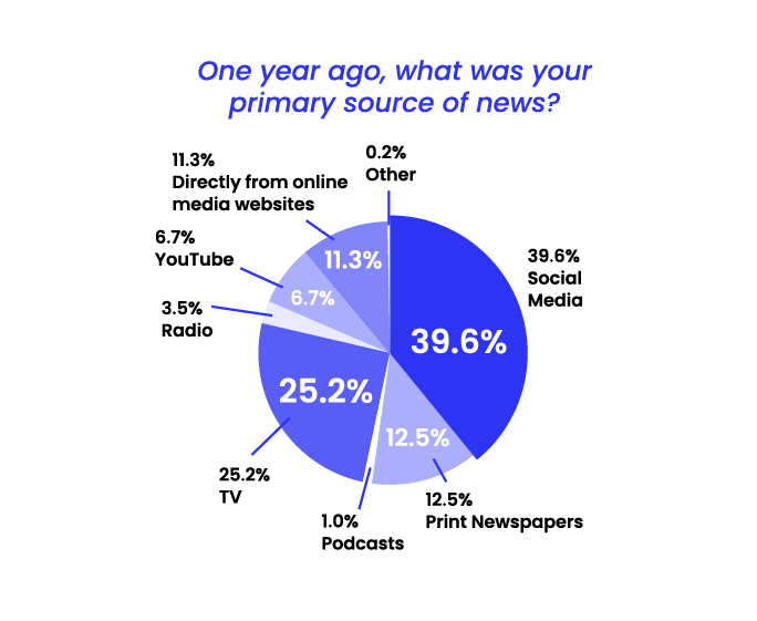 State of Misinformation 2021 - primary source of news a year ago