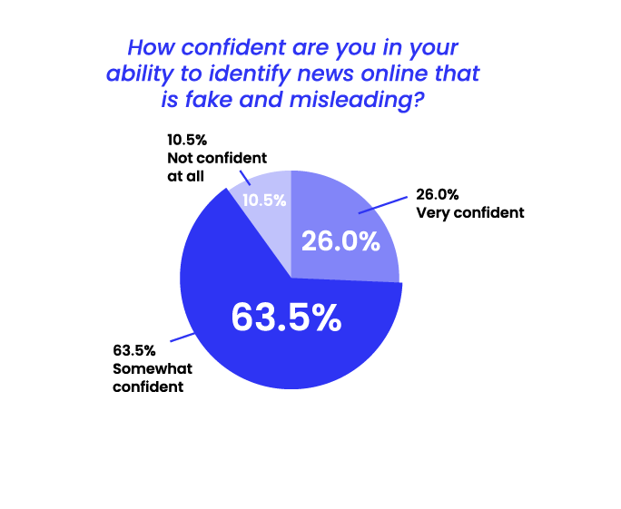 State of Misinformation 2021 - Confidence to identify misleading and fake news