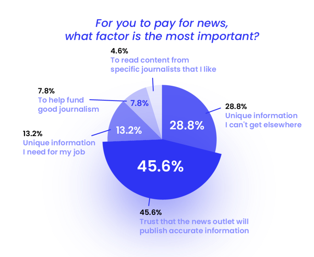 how do our respondents expect their behavior to change when it comes to paying for news?